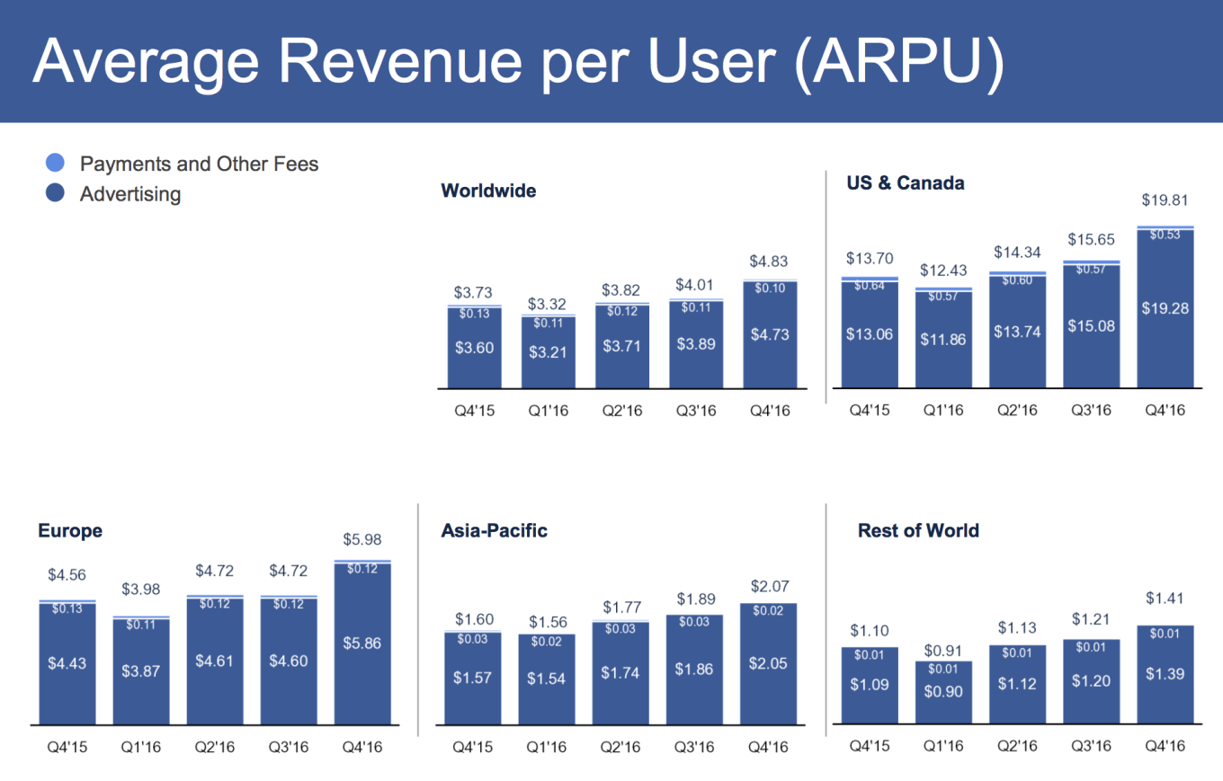 facebook average revenue per user q4 2016