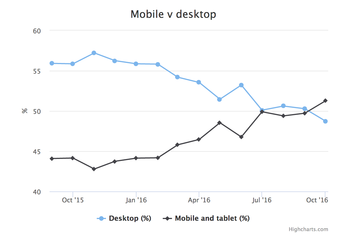 mobile vs desktop usage