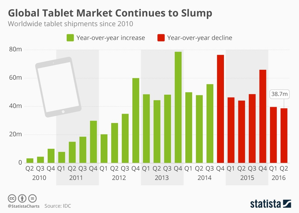 statista tablet data
