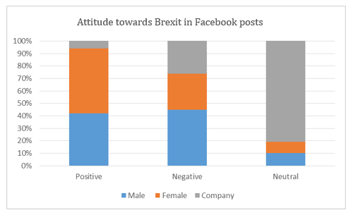 A table showing the attitudes towards Brexit in a series of Facebook posts