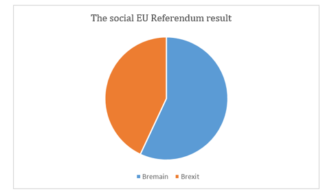 A chart showing the Bremain/Brexit split on a sample of social data
