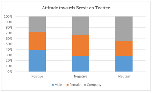 A table showing the attitudes towards Brexit in a series of Twitter posts