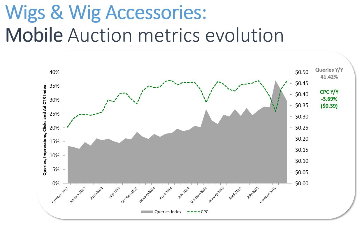 A chart showing the CPC trends for Wig paid ads