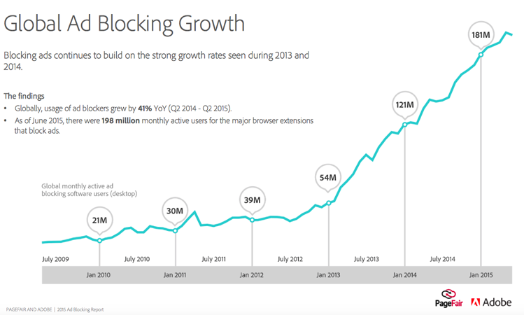 A graph showing the growth of ad blocking