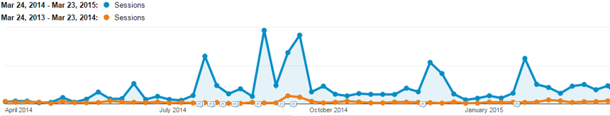A year on year comparison graph of Venn's blog traffic