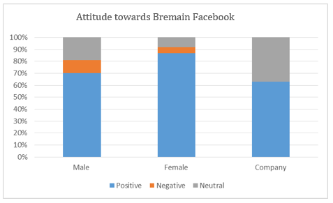 A table showing the attitude towards Bremain in a sample of Facebook posts