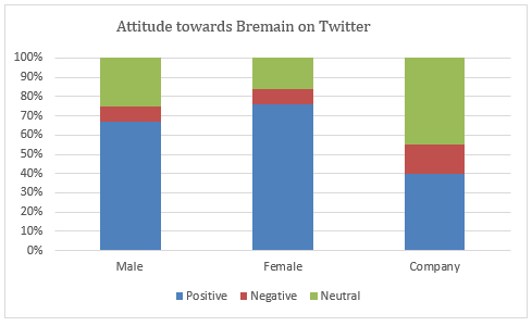 A table showing the attitude towards Bremain in a sample of Twitter posts