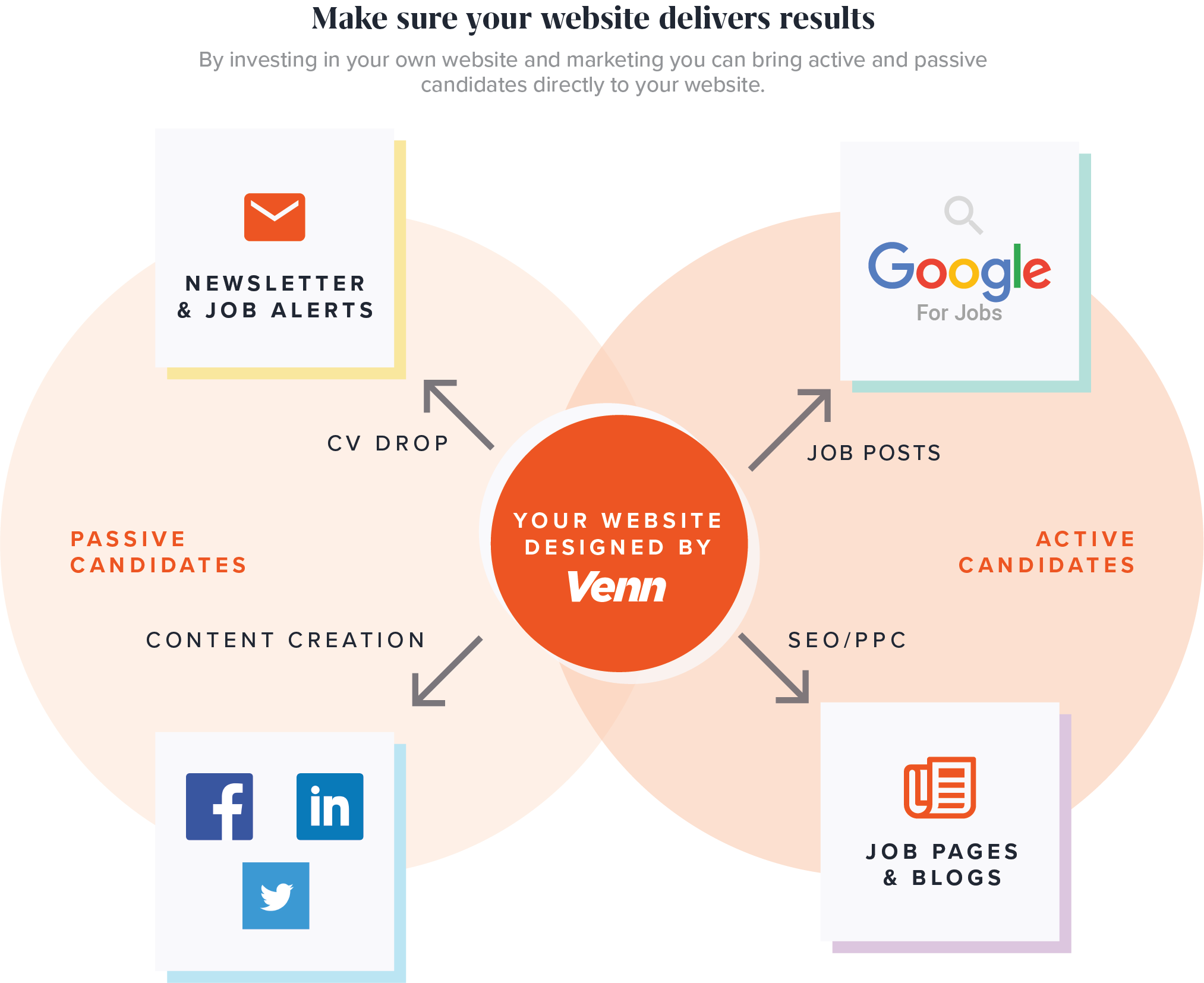 Venn Digital Recruitment Website