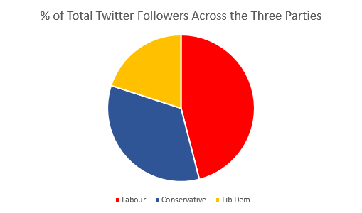 A pie chart showing the percentage share of each party's twitter following