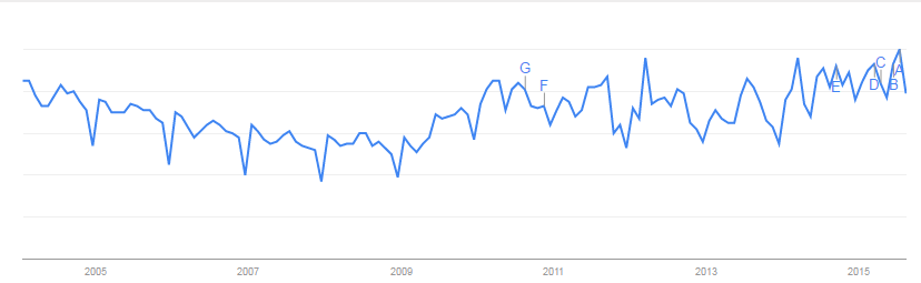 A Google Trends graph of global searches for recruitment