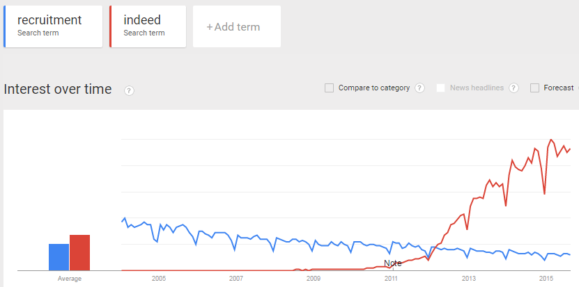 A Google Trends graph showing interest in recruitment and Indeed