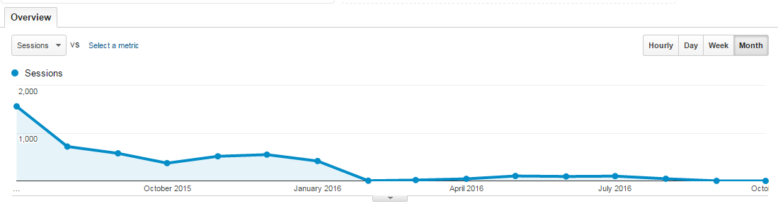 An example of a non mobile-friendly page's traffic falling off