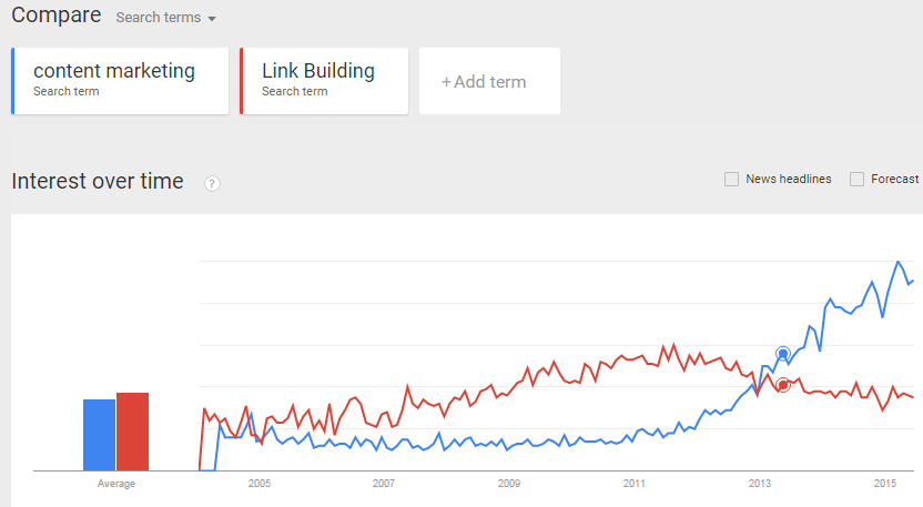 A Google trends graph showing the interest in Link Building and Content Marketing