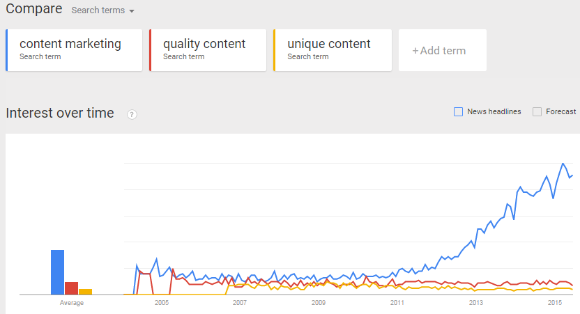A Google Trends graph showing the interest in content marketing, quality content and unique content