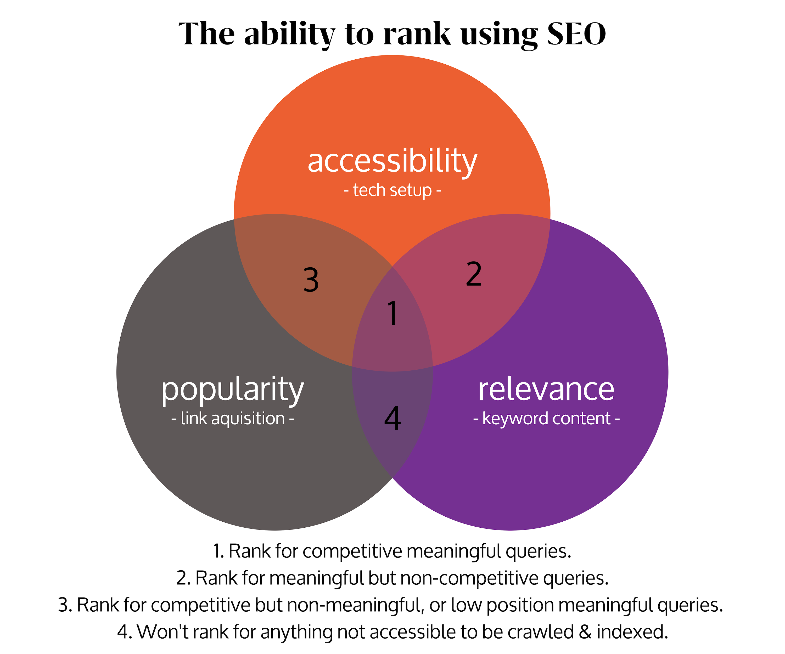Venn Digital Recruitment SEO